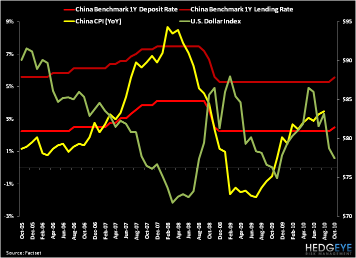 China Raises Rates... Setting Off a Chain Reaction That's Bad for Reflation - 1