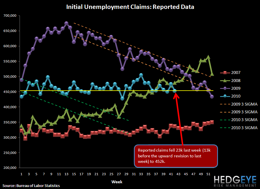 INITIAL JOBLESS CLAIMS FALL 23K FOLLOWING A VERY BIG REVISION - raw