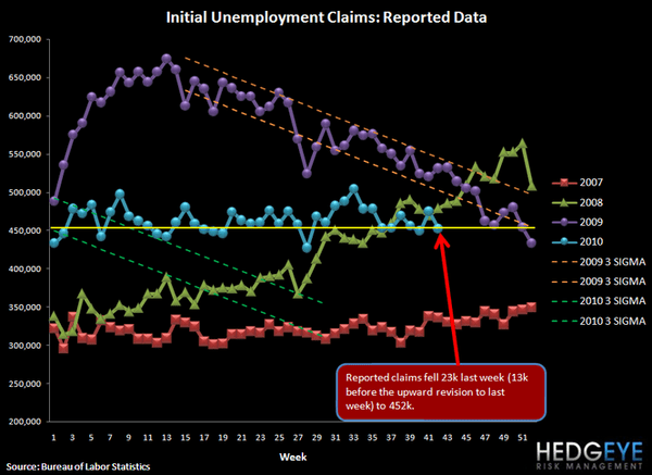 INITIAL JOBLESS CLAIMS FALL 23K FOLLOWING A VERY BIG REVISION - 2