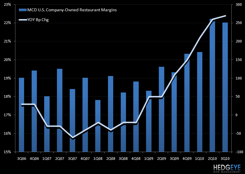 MCD - STRONG QUARTER INDEED - U.S. restaurant margins