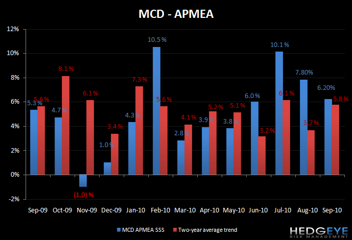 MCD - STRONG QUARTER INDEED - mcd apmea sep