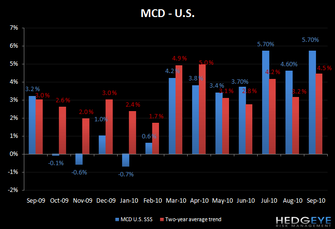 MCD - STRONG QUARTER INDEED - mcd us sep