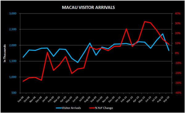 THE M3: MACAU VISITOR GROWTH SLOWS; WING CHAO; HIGHER S'PORE INFLATION - MACAU