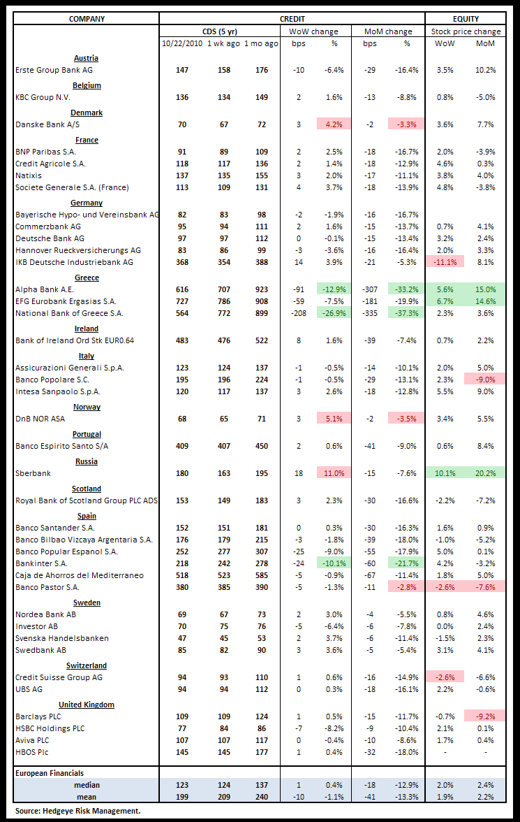 WEEKLY FINANCIALS RISK MONITOR - SHORT TERM OUTLOOK NOW NEGATIVE - euro cds
