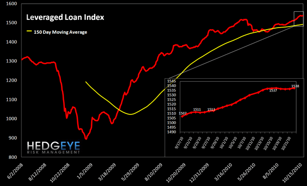WEEKLY FINANCIALS RISK MONITOR - SHORT TERM OUTLOOK NOW NEGATIVE - leveraged loan
