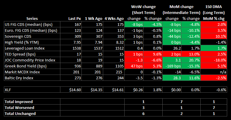WEEKLY FINANCIALS RISK MONITOR - SHORT TERM OUTLOOK NOW NEGATIVE - table