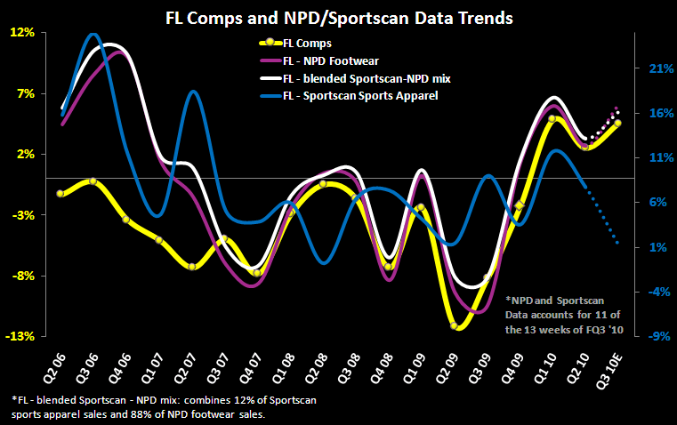 FL: Sales Upside Increasingly Likely - FL Q3 Comp read 10 25 10