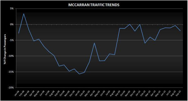 LIKELY A DISAPPOINTING SEPT ON THE STRIP - mccarran