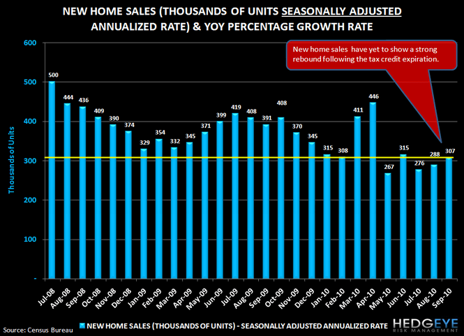 Housing Headwinds Update - 10