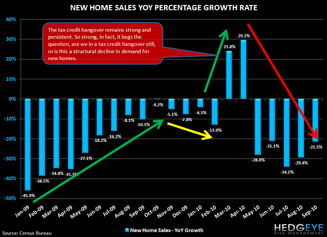 Housing Headwinds Update - 11