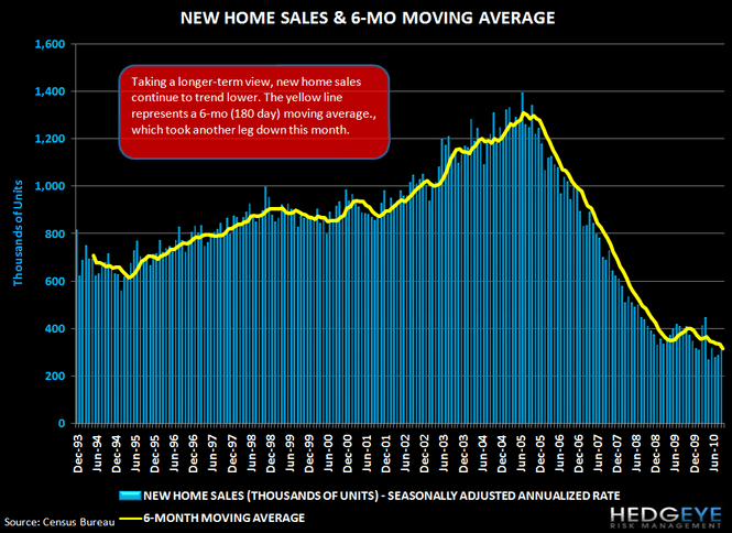 Housing Headwinds Update - 12