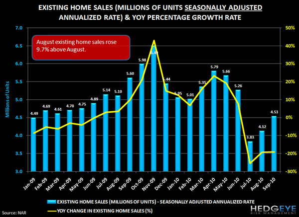 Housing Headwinds Update - 4