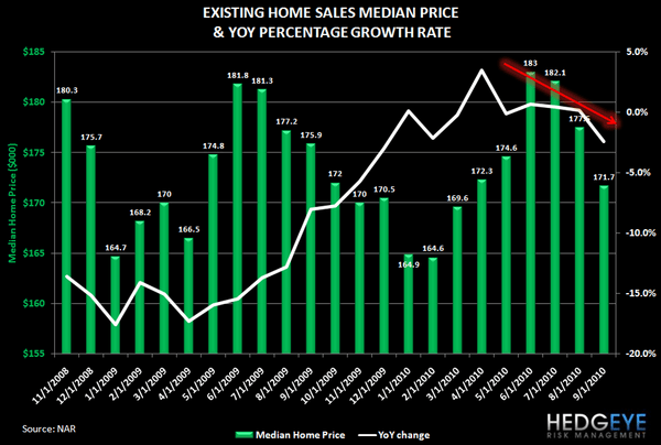 Housing Headwinds Update - 5