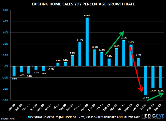 Housing Headwinds Update - 6