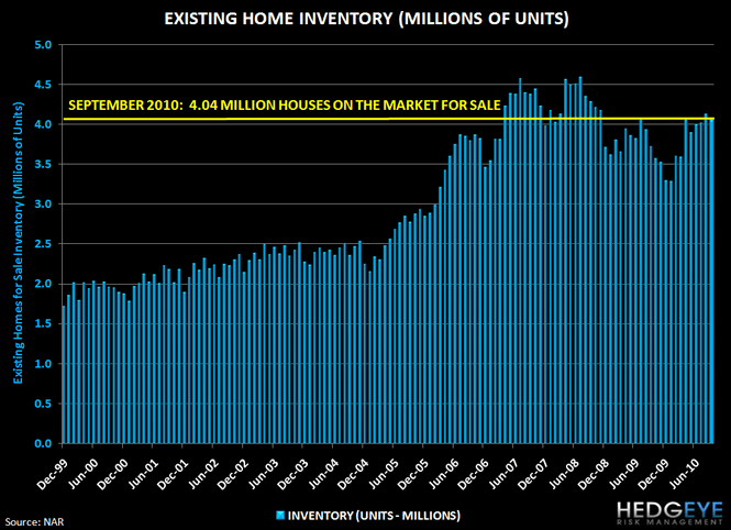 Housing Headwinds Update - 8