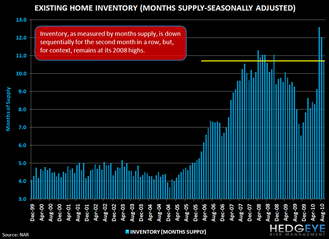 Housing Headwinds Update - 9