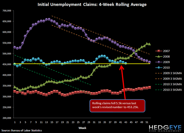 INITIAL JOBLESS CLAIMS DROP 21K APPROACHING LOWS OF THE YEAR - rolling