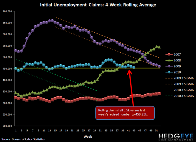 INITIAL JOBLESS CLAIMS DROP 21K APPROACHING LOWS OF THE YEAR - A