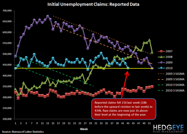 INITIAL JOBLESS CLAIMS DROP 21K APPROACHING LOWS OF THE YEAR - B