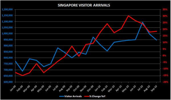 THE M3: OCT GGR ~19BN; SEPT S'PORE VISITATION; NEW COTAI - SINGAPORE1