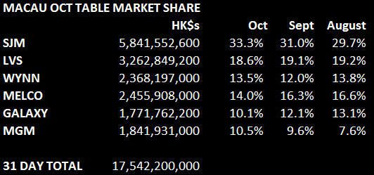 MACAU OCTOBER MARKET SHARES - macau22