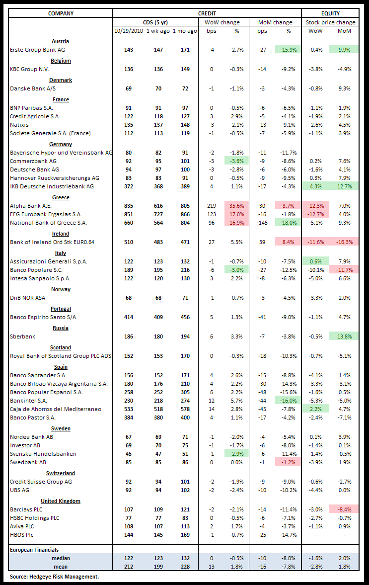 WEEKLY FINANCIALS RISK MONITOR - SHORT-TERM OUTLOOK REMAINS NEGATIVE - euro cds