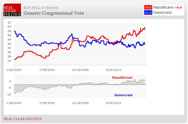 We Are Calling For A Tie In The Senate And 65+ Republican Seats Gained In The House - Chart1