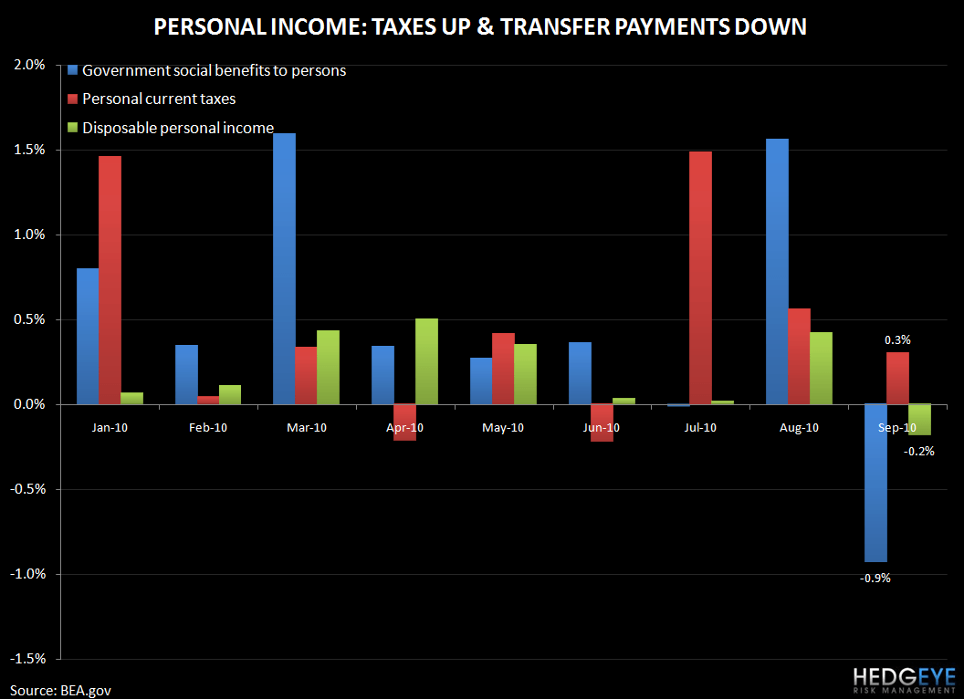 Q4 2010 THEMES UPDATE - CONSUMER CANNONBALL - personal income taxes up tp down