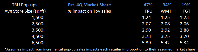 Toys R Popping Up Everywhere - retailer share impact