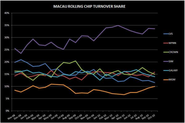 DEEP DIVE INTO MACAU'S OCTOBER NUMBERS - macau RC
