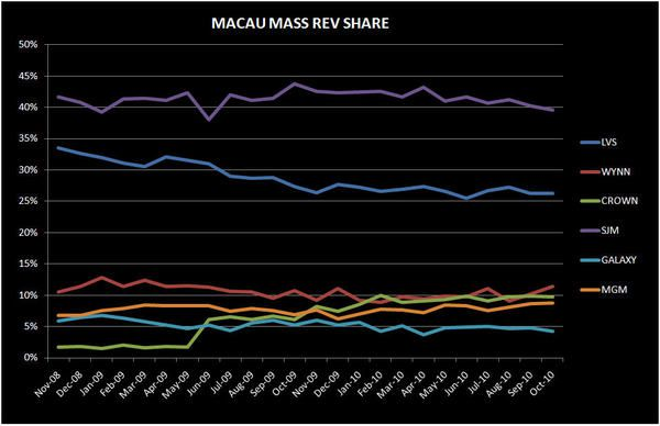 DEEP DIVE INTO MACAU'S OCTOBER NUMBERS - macau mass