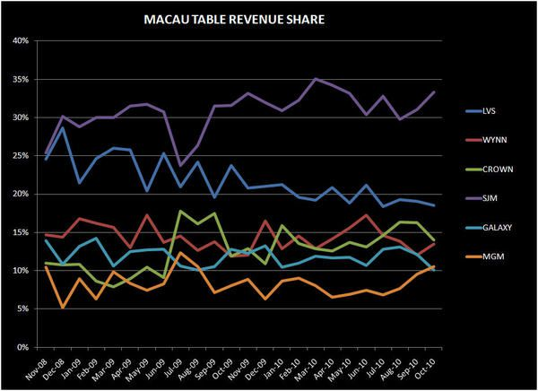 DEEP DIVE INTO MACAU'S OCTOBER NUMBERS - macau table
