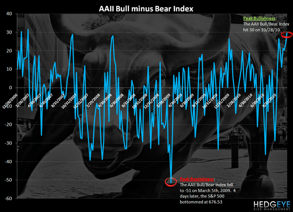 SENTIMENT WATCH - MAXIMUM BULLISHNESS IS BAD - bullbear