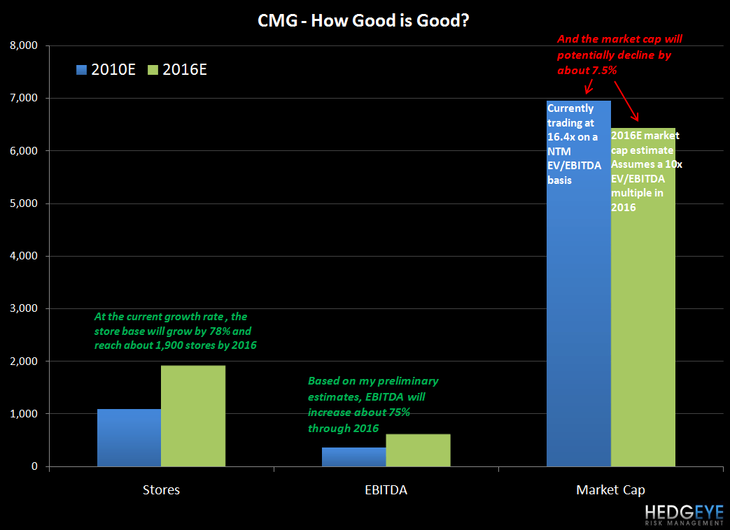 CMG – HOW GOOD IS GOOD? - CMG good