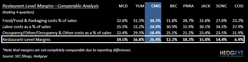 CMG – HOW GOOD IS GOOD? - CMG margin analysis
