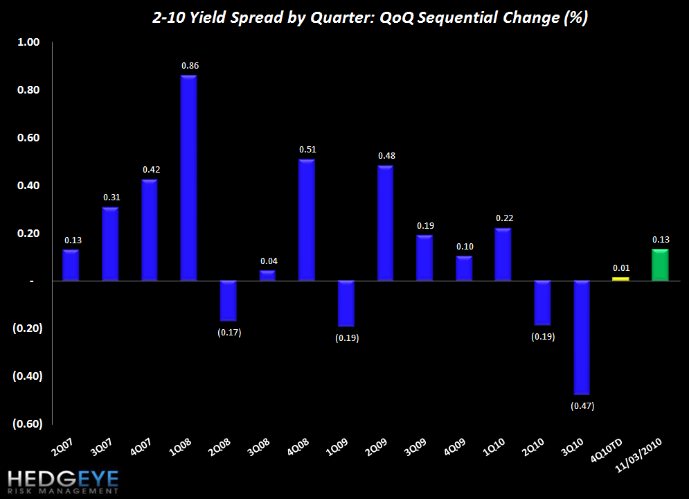 INITIAL CLAIMS REMAIN HIGH IN SPITE OF QE2 - spreads QoQ