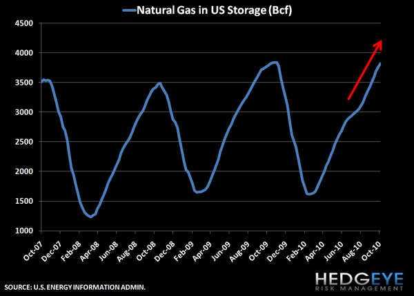 Natural Gas Inventory Climbs Higher - nat gas inventory chart