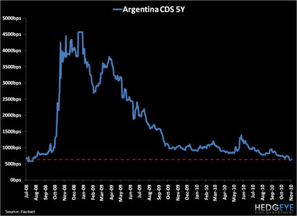 Is Argentina Signaling a Cyclical Peak in Emerging Market Asset Values? - 3