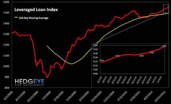 WEEKLY FINANCIALS RISK MONITOR: OUTLOOK NOW NEGATIVE ACROSS ALL THREE DURATIONS - leveraged loan