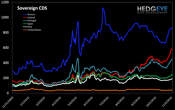 WEEKLY FINANCIALS RISK MONITOR: OUTLOOK NOW NEGATIVE ACROSS ALL THREE DURATIONS - sov cds