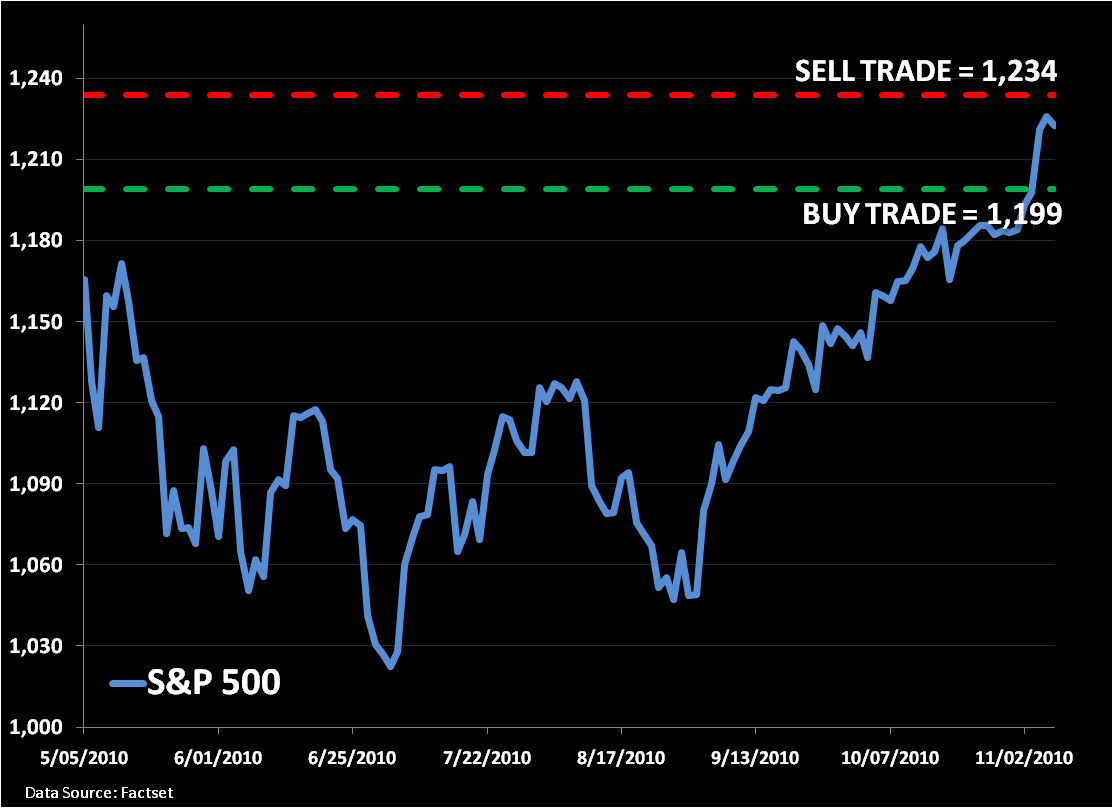 Bear/Bull Battle: SP500 Levels, Refreshed...  - 1