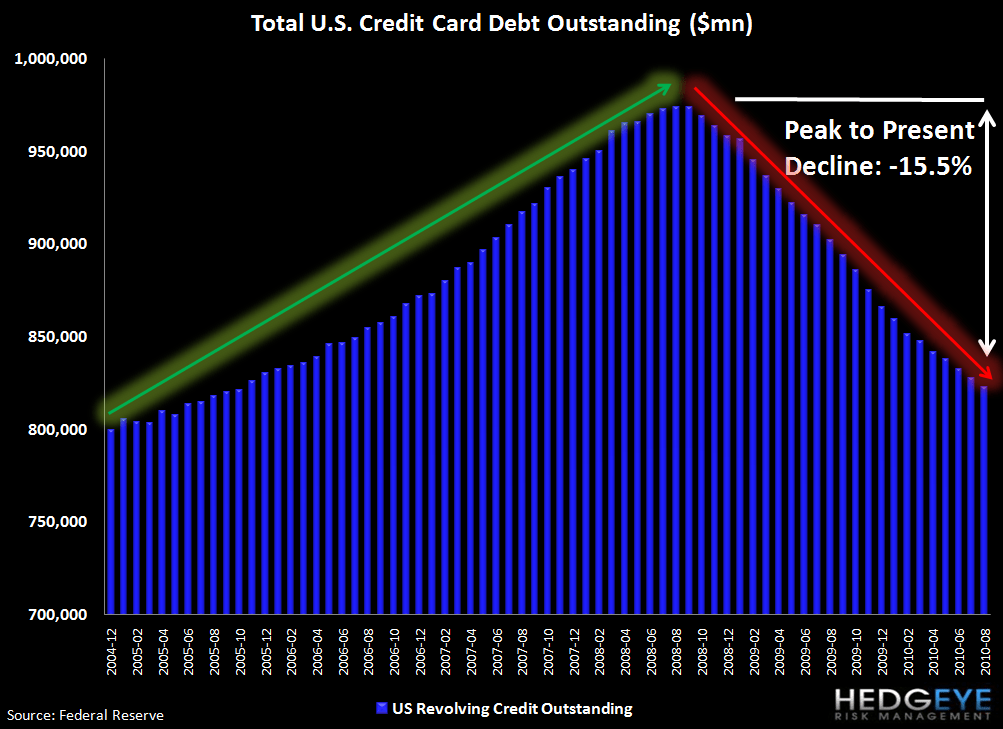 DEBUNKING MYTHS ABOUT CONSUMERS RETURNING TO LEVERAGE - credit card 1