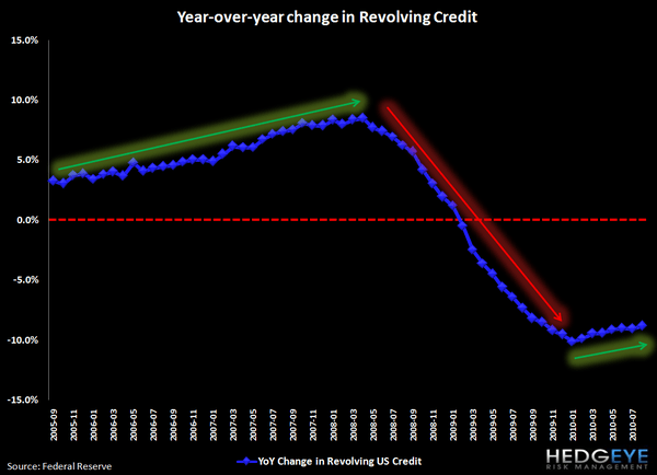 DEBUNKING MYTHS ABOUT CONSUMERS RETURNING TO LEVERAGE - credit card 2