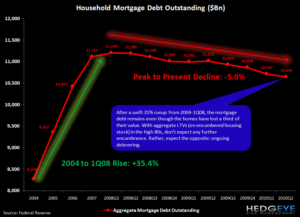 DEBUNKING MYTHS ABOUT CONSUMERS RETURNING TO LEVERAGE - mortgage debt 2