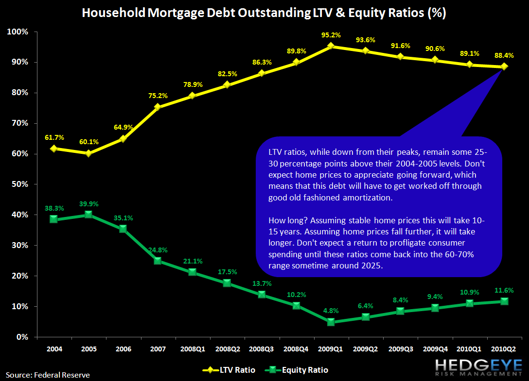DEBUNKING MYTHS ABOUT CONSUMERS RETURNING TO LEVERAGE - mortgage debt 3