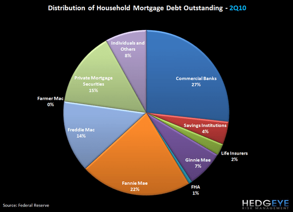 DEBUNKING MYTHS ABOUT CONSUMERS RETURNING TO LEVERAGE - mortgage debt 4
