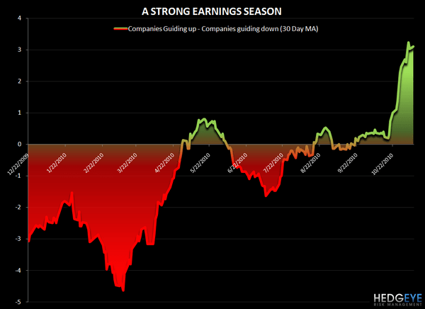 THE CONSCIENCE OF A HEDGEYE - strong earnings