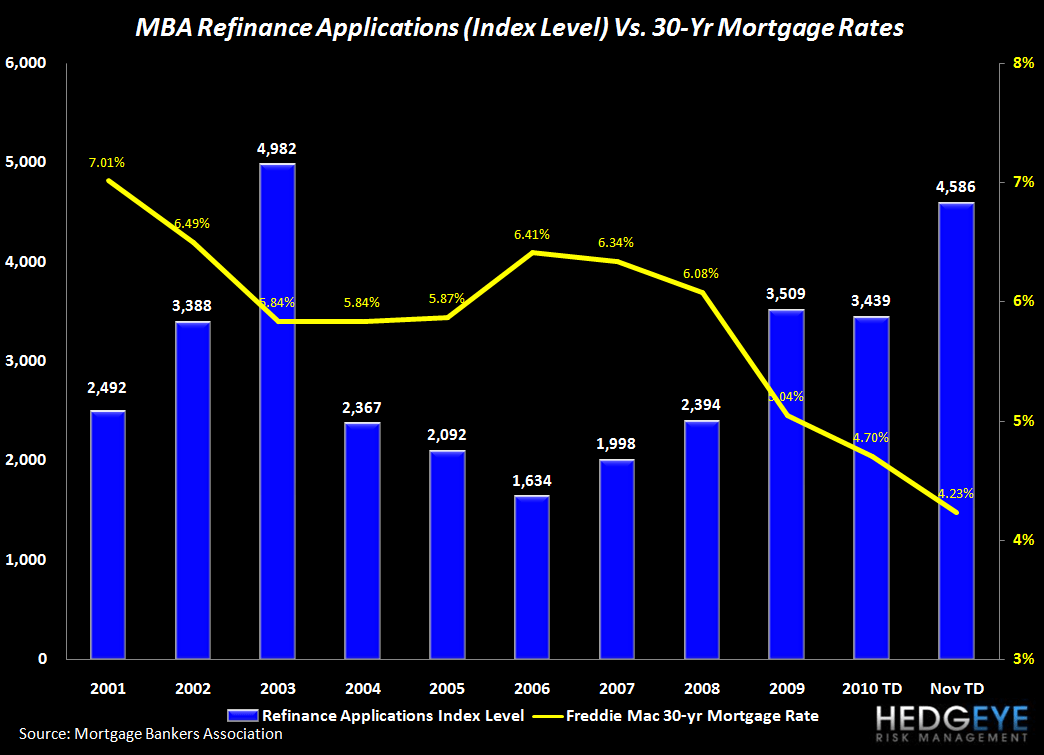 TWO POSITIVES FOR FINANCIALS THIS MORNING: MORTGAGE APPS & INITIAL CLAIMS BOTH IMPROVE - refi long term