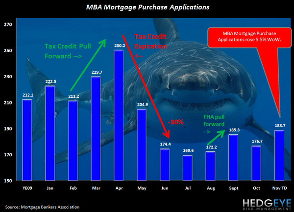 TWO POSITIVES FOR FINANCIALS THIS MORNING: MORTGAGE APPS & INITIAL CLAIMS BOTH IMPROVE - shark chart