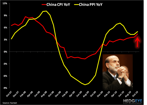 Chinese Inflation Data Confirms What We Should Already Know: QE2 Will Slow Global Growth - 1